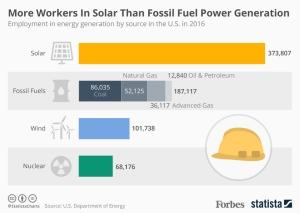 Solar energy employment